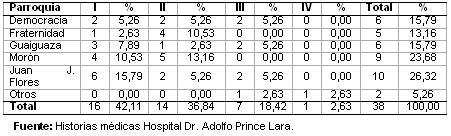 dengue_hemorragico_pediatria/distribucion_procedencia