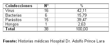 dengue_hemorragico_pediatria/distribucion_tipos_coinfeccion