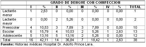 dengue_hemorragico_pediatria/grado_dengue_coinfeccion