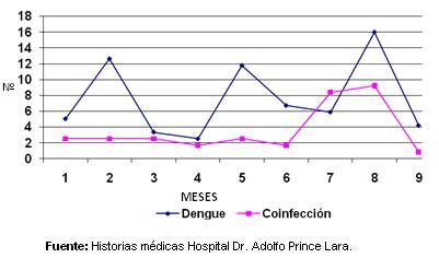 dengue_hemorragico_pediatria/grafico_casos_mensuales