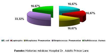 dengue_hemorragico_pediatria/grafico_coinfecciones_bacterianas_I