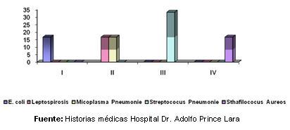 dengue_hemorragico_pediatria/grafico_coinfecciones_bacterianas_II