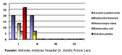 dengue_hemorragico_pediatria/grafico_coinfecciones_parasitarias_II