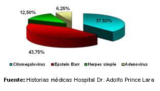 dengue_hemorragico_pediatria/grafico_coinfecciones_virales_I