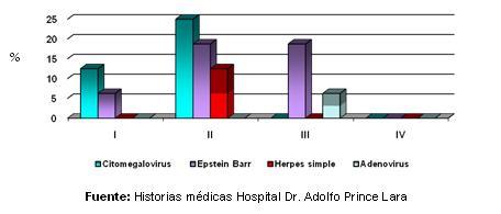 dengue_hemorragico_pediatria/grafico_coinfecciones_virales_II