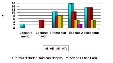dengue_hemorragico_pediatria/grafico_dengue_coinfeccion