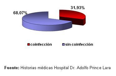 dengue_hemorragico_pediatria/grafico_distribucion_coinfeccion