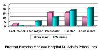 dengue_hemorragico_pediatria/grafico_edad_sexo