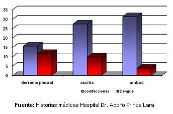 dengue_hemorragico_pediatria/grafico_manifestaciones