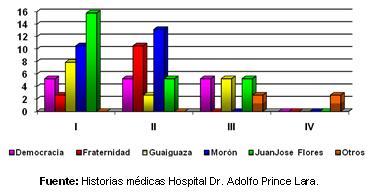 dengue_hemorragico_pediatria/grafico_procedencia