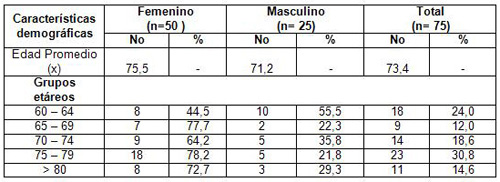 evaluacion_nutricional_ancianos/adultos_mayores_segun_edad_sexo