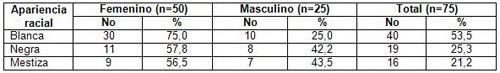 evaluacion_nutricional_ancianos/adultos_mayores_segun_raza_sexo