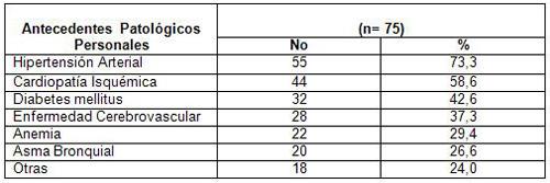 evaluacion_nutricional_ancianos/antecedentes_patologicos_personales