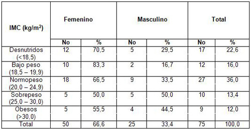 evaluacion_nutricional_ancianos/indice_masa_corporal_sexo