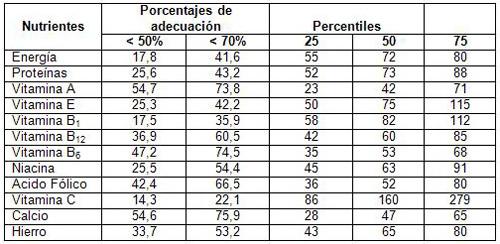 evaluacion_nutricional_ancianos/porcentajes_ingesta_dietetica