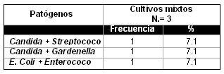 infeccion_cervicovaginal_parto/cultivos_microorg_dobles