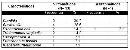 infeccion_cervicovaginal_parto/germenes_aislados
