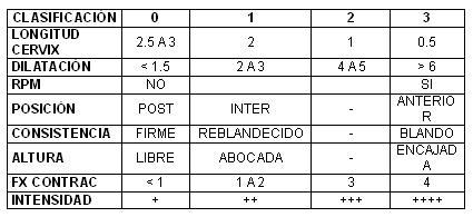 infecciones_tracto_urinario/clasificacion_actividad_uterina