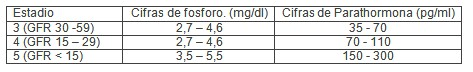 insuficiencia_renal_cronica/niveles_parathormona_PTH