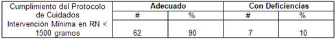 neonatos_cuidados_intensivos/cumplimiento_protocolo_cuidados_intervencion
