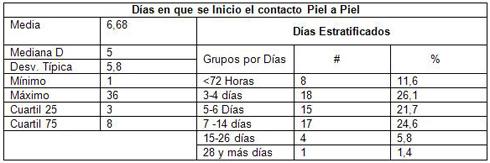 neonatos_cuidados_intensivos/dias_inicio_contacto_piel_piel