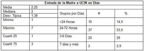 neonatos_cuidados_intensivos/entrada_madre_uci_dias