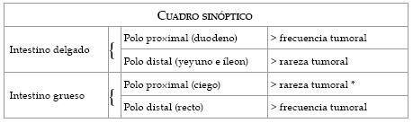 patologia_electroionica_cancer/incidencia_tumores_intestinales