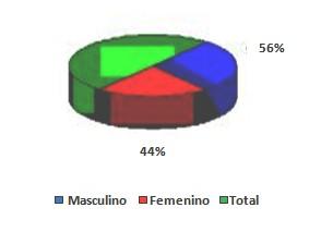 sindrome_boca_ardiente/incidencia_hombres_mujeres