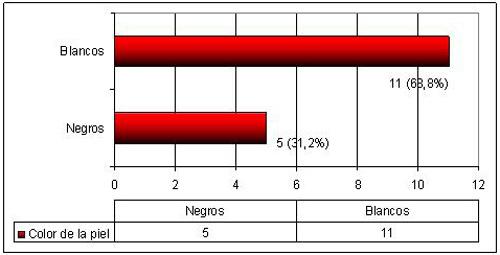 epidemiologia_gangrena_fournier/distribucion_segun_color_piel