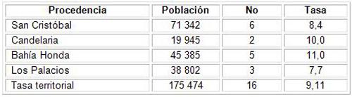 epidemiologia_gangrena_fournier/distribucion_segun_procedencia