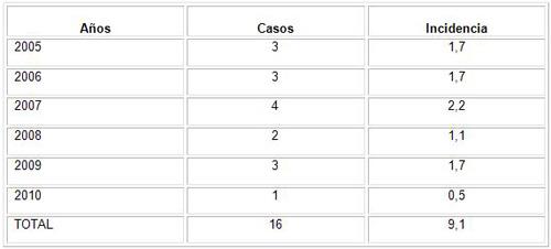 epidemiologia_gangrena_fournier/incidencia_casos_segun_tiempo_estudio
