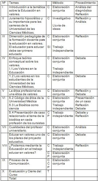 formacion_profesorado_medico/cursos_metodos_temas