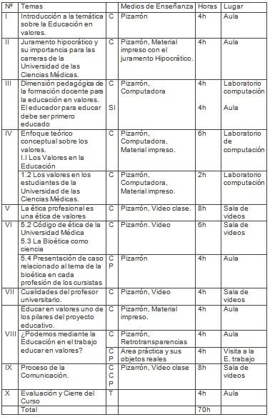formacion_profesorado_medico/temas_lugar_horas