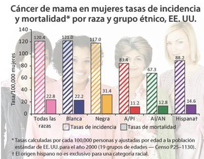 gestion_cancer_mama/incidencia_tasa_mortalidad