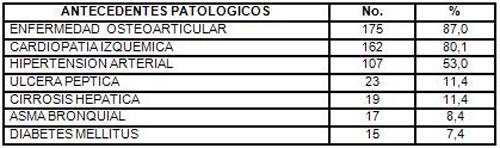 hemorragia_digestiva_alta/antecedentes_patologicos