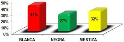 hemorragia_digestiva_alta/distribucion_pacientes_raza