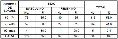 hemorragia_digestiva_alta/distribucion_pacientes_sexo_edad