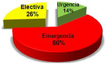 hemorragia_digestiva_alta/indicacion_endoscopia