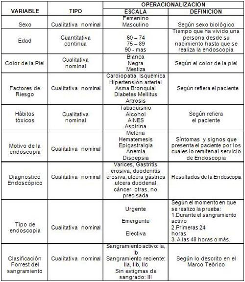 hemorragia_digestiva_alta/operalizacion_variables