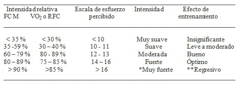 rehabilitacion_cardiaca_calidad/criterios_clasificacion_ejercicio