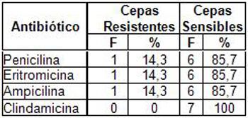resistencia_bacteriana_exudados_faringeos/antibioticos_dos