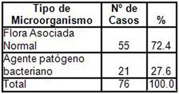 resistencia_bacteriana_exudados_faringeos/tipo_microorganismo