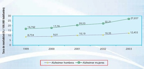 sindrome_enfermedad_Parkinson/Alzheimer_hombres_mujeres