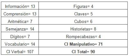 cavernoma_lobulo_frontal/escala_inteligencia_wechsler