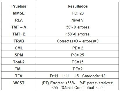 cavernoma_lobulo_frontal/resultados_cuantitativos_neuropsicologica