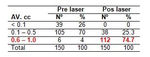 Resultados Visuales Y Efectividad Del Nd Yag Laser En La