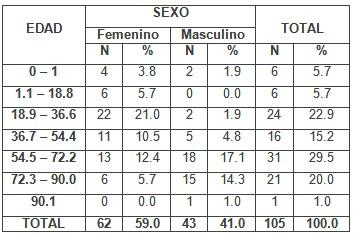 escherichia_coli_urocultivos/frecuencia_edad_sexo