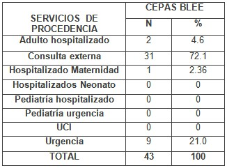 escherichia_coli_urocultivos/procedencia_productores_blee