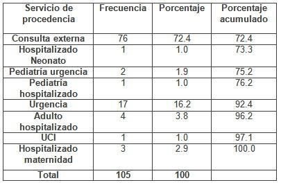 escherichia_coli_urocultivos/servicio_procedencia_aislamiento