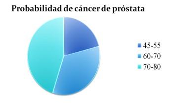 PSA_diagnostico_neoplasia_prostata/probabilidad_incidencia_frecuencia